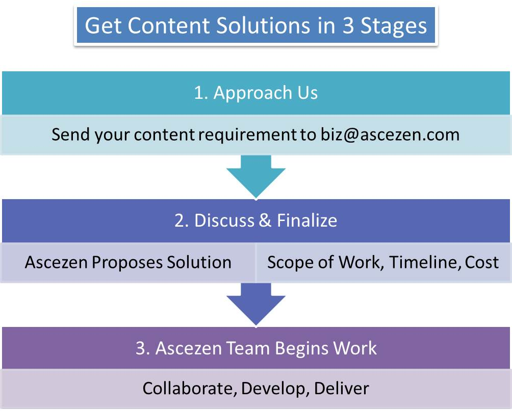 Image showing the list of three stages of getting content solutions from Ascezen Consulting, Content Services Provider India