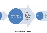 Image depicting the stages in an Agile Software Development model