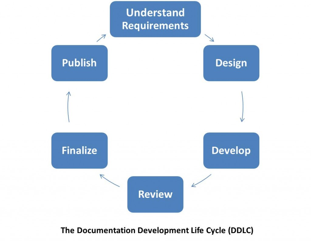 Image depicting stages of Documentation Development Life Cycle (DDLC)