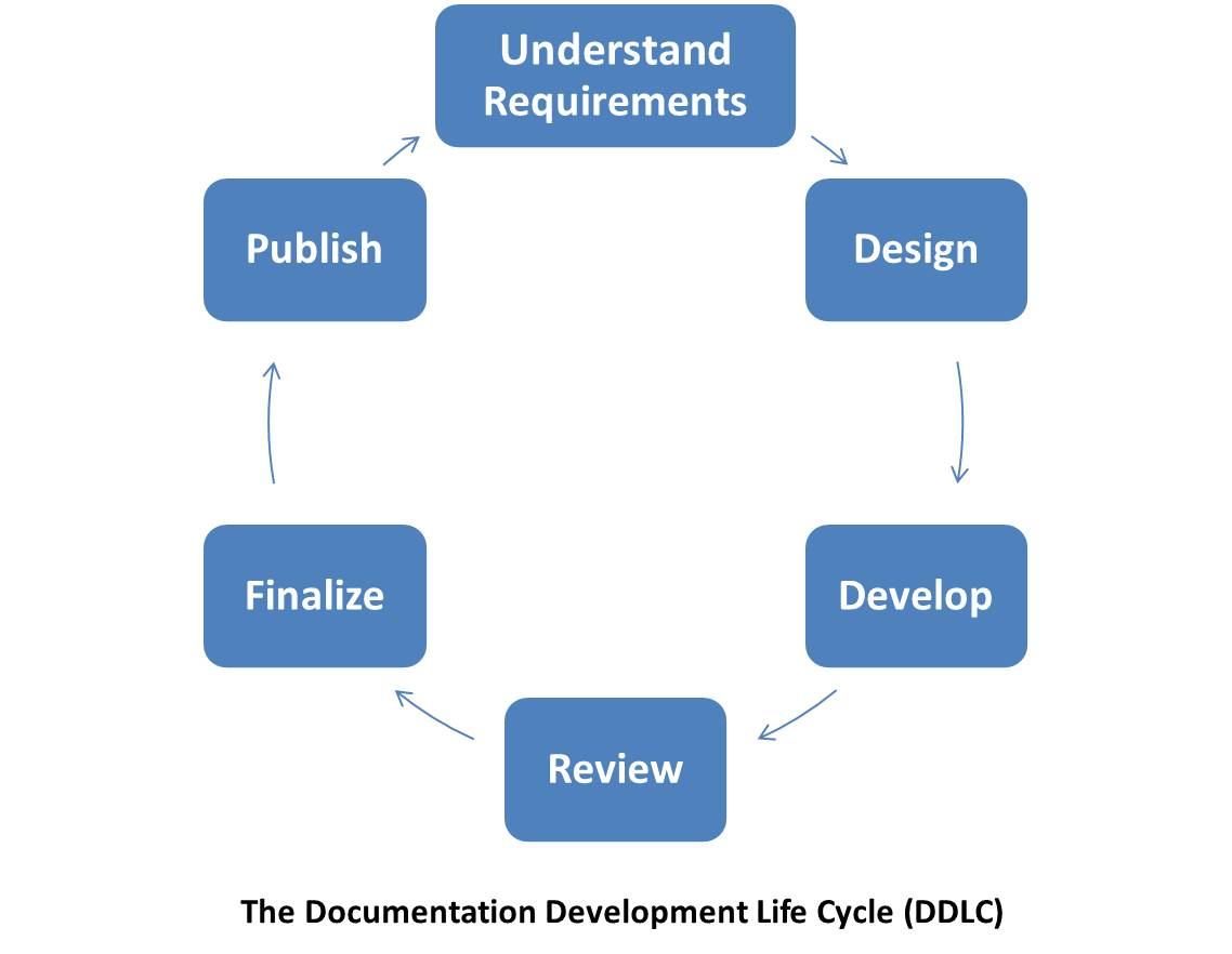 stages of life cycle development Sdlc quick guide - learn software development life cycle starting with sdlc overview a typical software development life cycle consists of the following stages.