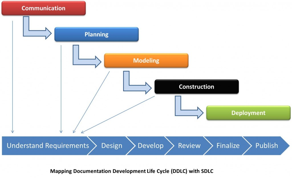 Image depicting the mapping of stages in SDLC and DDLC