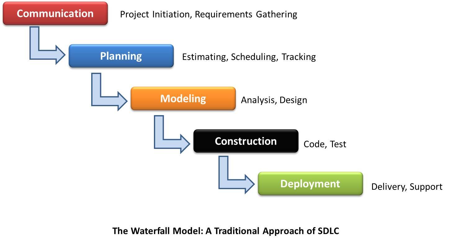 The Waterfall Model Software Engineering Ascezen Ascezen