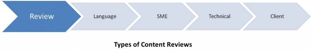 Image showing the types of content reviews