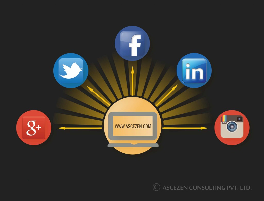 "An image titled ""outsource digital marketing"". It shows a computer sending info to various social media platforms like facebook, twitter, linkedin, google plus and instagram through arrows."