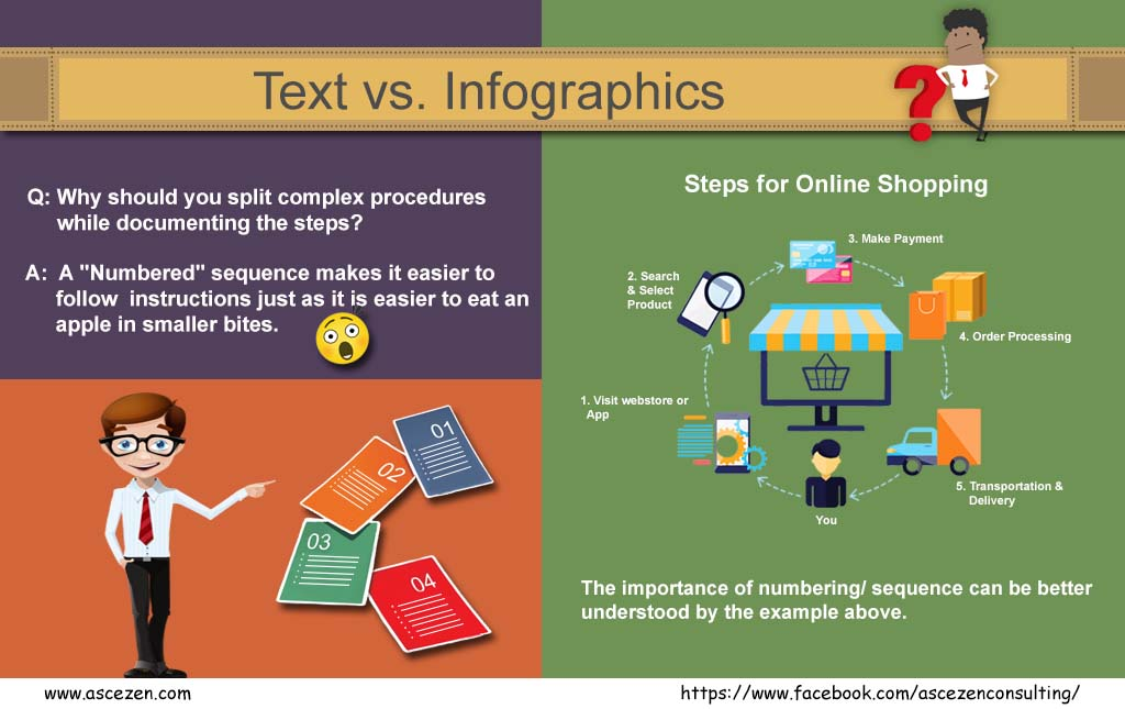 An infographic that explains the steps for online shopping.