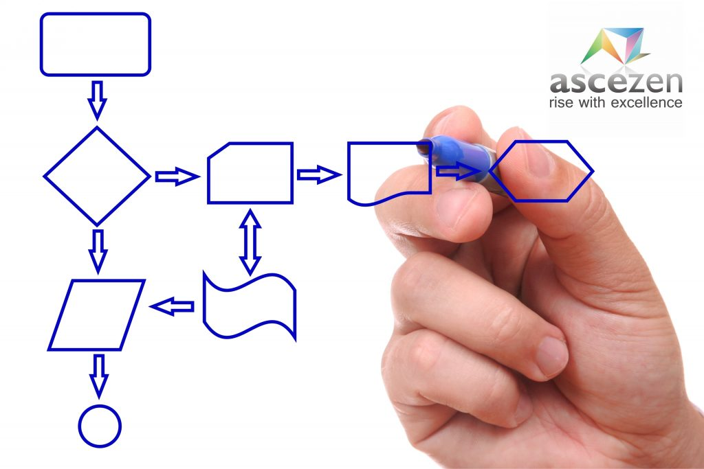 Image of a flowchart drawn using pen. Representative image for Technical Writing Training Lucknow, India by Ascezen Consulting