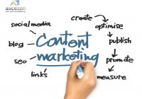 Content marketing includes the use of content, social media and SEO to market a business through steps like - Create, Optimise, Publish, promote and measure.